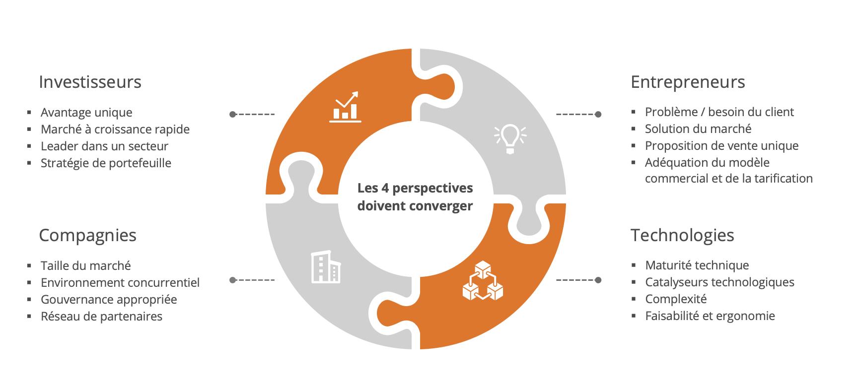 business model plateforme