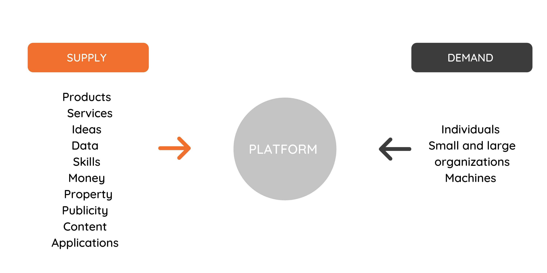 supply and demand platforms