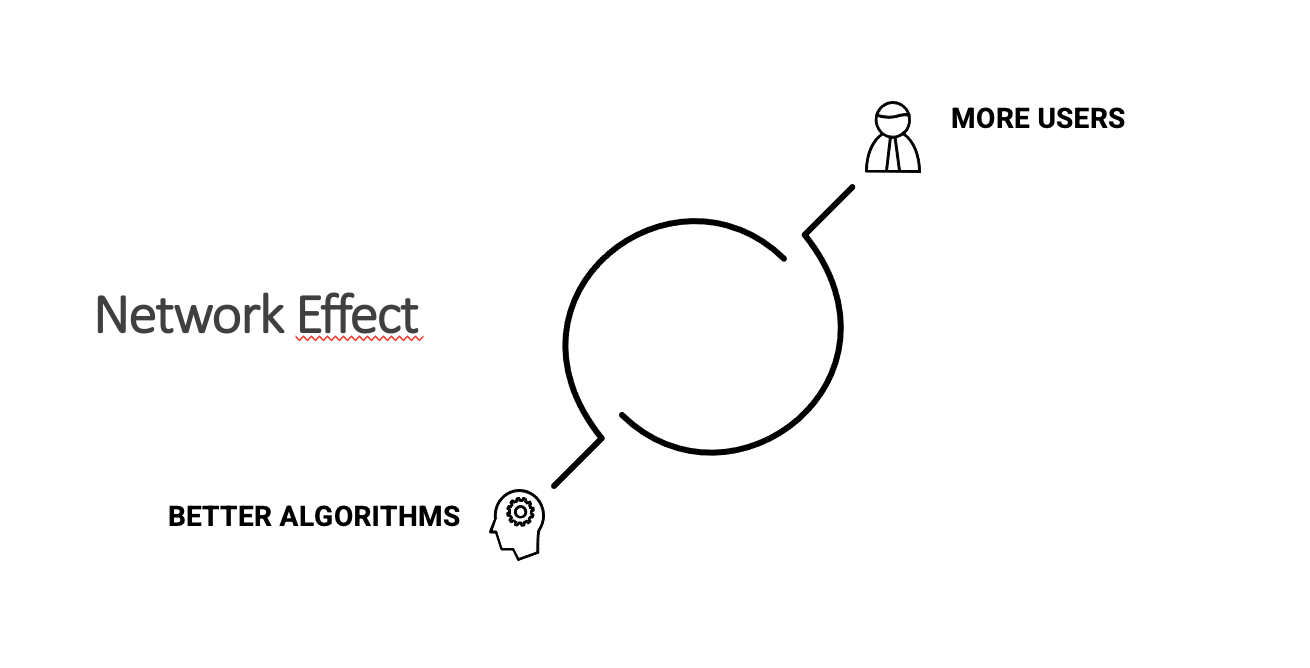 network effect platforms